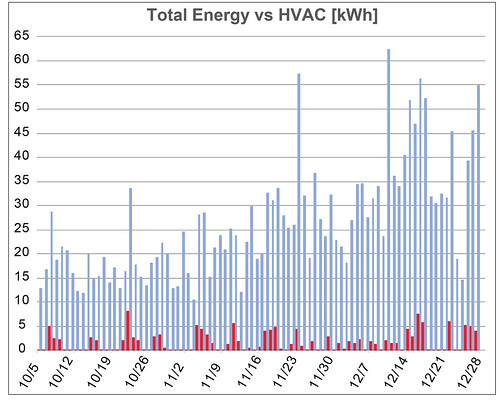 Total Energy vs. HVAC [kWh]