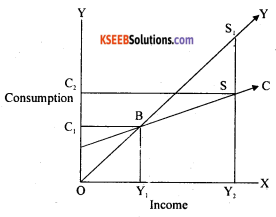 2nd PUC Economics Question Bank Chapter 10 Consumption And Investment Function 8