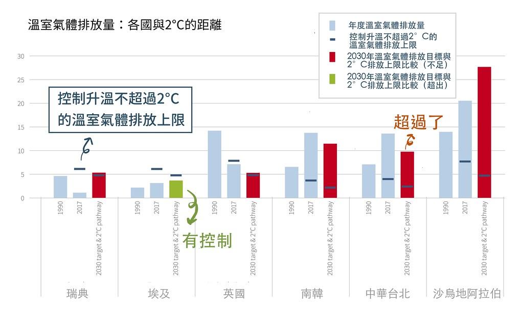 CCPI 2020溫室氣體排放量表現。資料來源:Germanwatch;整理:環境資訊中心