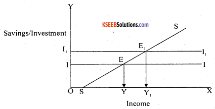 2nd PUC Economics Question Bank Chapter 10 Consumption And Investment Function 7