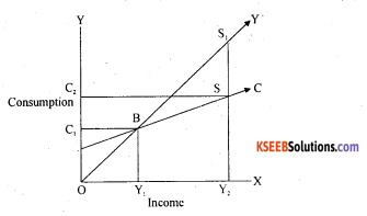 2nd PUC Economics Question Bank Chapter 10 Consumption And Investment Function 3