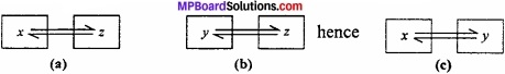 MP Board Class 11th Chemistry Important Questions Chapter 6 Thermodynamics img 1
