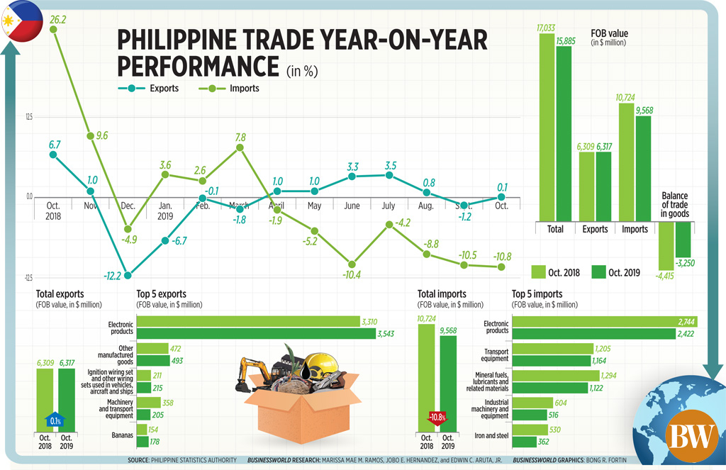 Philippine trade year-on-year performance (October 2019)