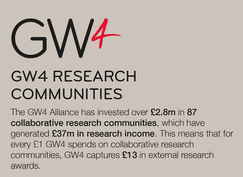 New GW4 funding for collaborative research