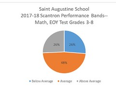 St-Aug-Math