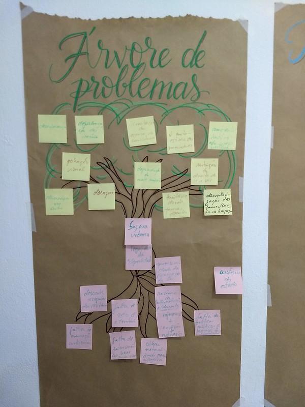 Cartaz da Árvore de Problemas do Projeto Varre Vila na oficina de construção da Teoria da Mudança, Setembro 2019