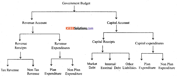2nd PUC Economics Question Bank Chapter 11 Government Budget and the Economy 2