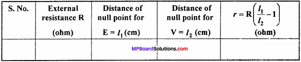 MP Board 12th Physics Important Questions Chapter 3 Current Electricity - 21