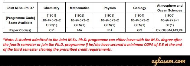 IIT M.Sc Admission Through JAM 2020