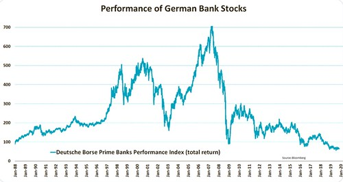 German Bank Stocks