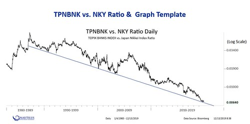 Japan Banks vs Topix