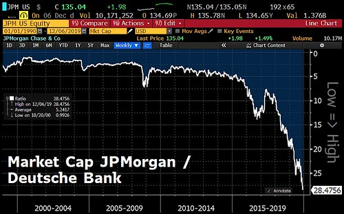 Market cap JPMORGAN vs Deutsche Bank