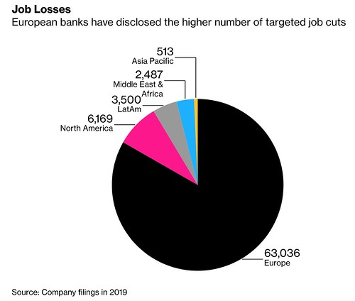 Job losses financial sector