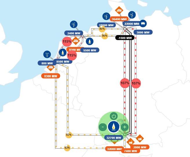 藍色圓圈為發電廠(供給)、橘色菱形為各地使用電量(需求),當輸電線路出現問題(紅色/超過100%),就需調整各地的發電量。截圖自TenneT線上電網模擬遊戲