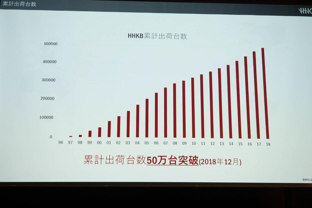 HHKB2019-2