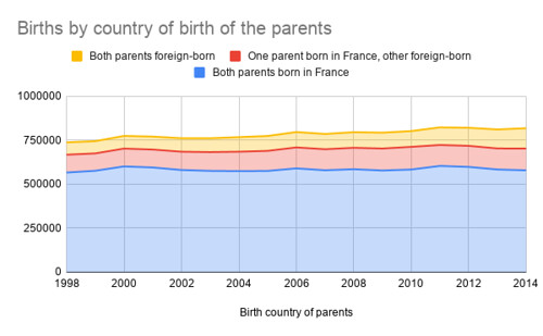 Births by country of birth of the parents (France)