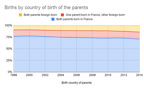 Births by country of birth of the parents (Rate) (France)