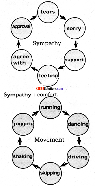 KSEEB Solutions for Class 6 English Poem Chapter 2 Sympathy 3