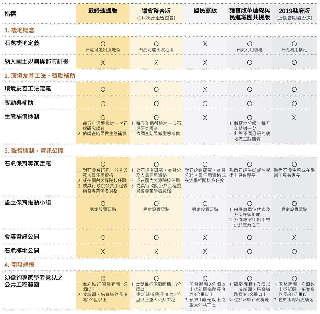 《苗栗縣石虎保育自治條例》今年歷經五個版本終於拍板通過。內容整理:劉如意,視覺設計:李權恩。