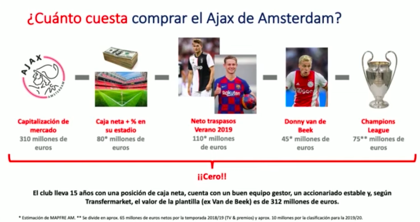 Tesis inversión Ajax Amsterdam