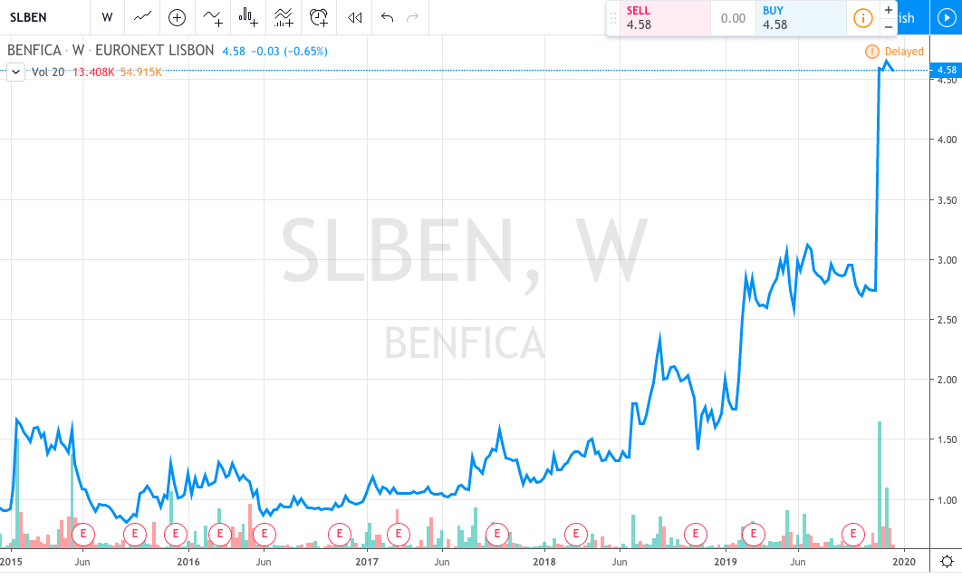 Benfica stock chart post 5 euros public offer