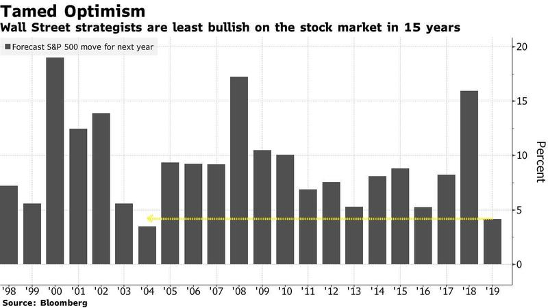 Tamed optimism, least bullish in 15 years since 2002