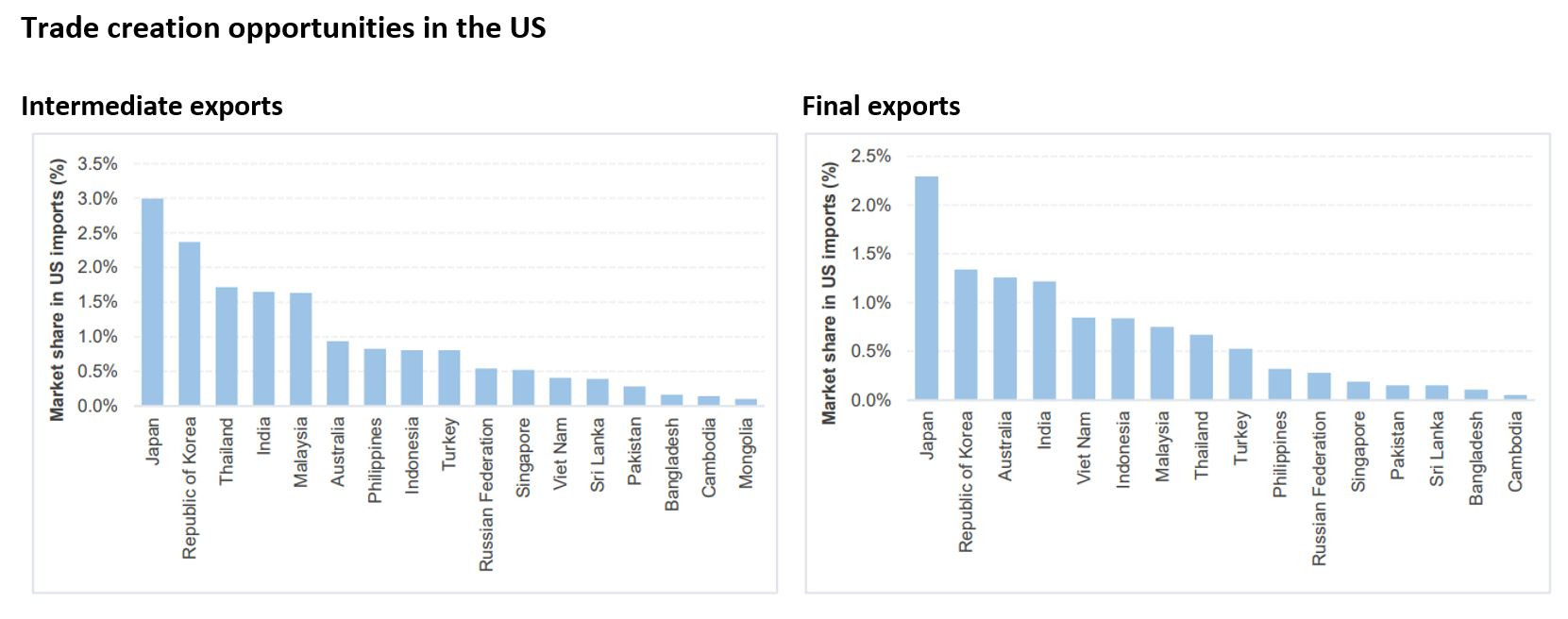 Trade creation opportunities in the US