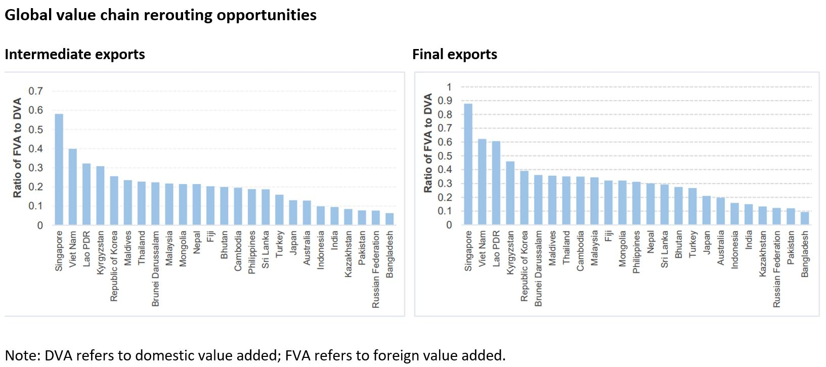 Global value chain rerouting opportunities