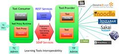 LTI Framework