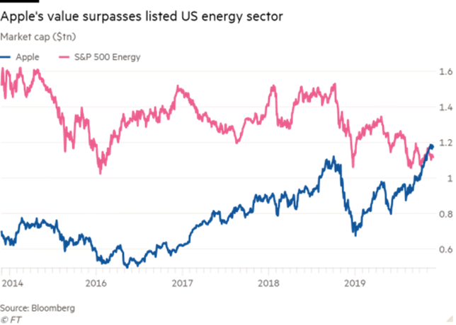 Apple market value vs US energy sector