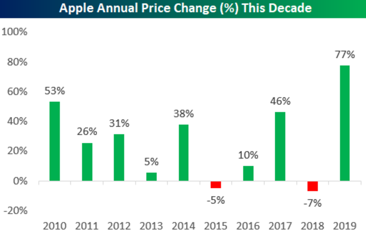 Apple Annual performance