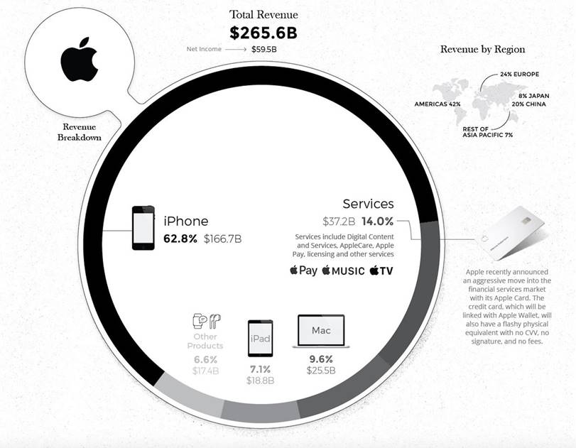 Apple product revenues