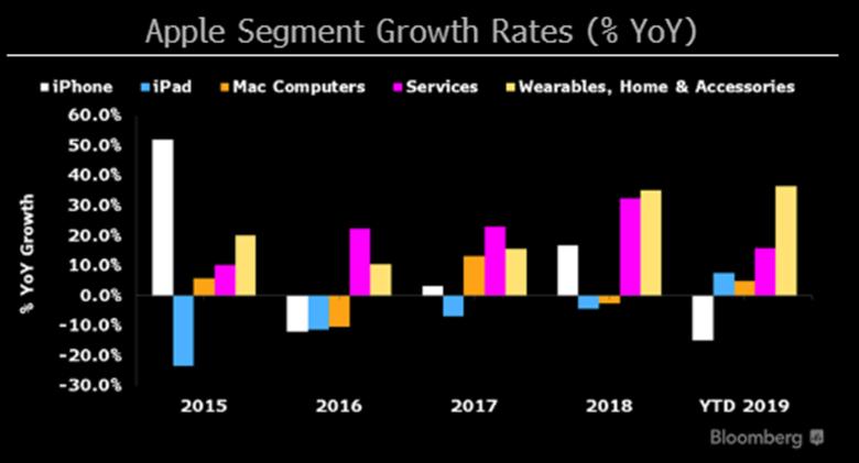 Apple segment growth rates