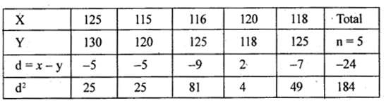 2nd PUC Statistics previous year Question paper March 2015 - 22
