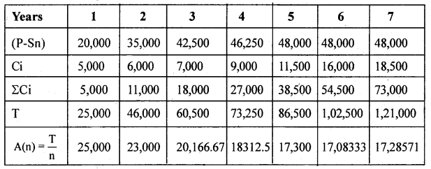 2nd PUC Statistics previous year Question paper March 2015 - 30