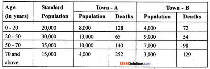 2nd PUC Statistics previous year Question paper March 2015 - 31