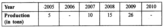2nd PUC Statistics previous year Question paper March 2015 - 14