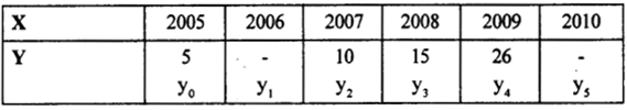 2nd PUC Statistics previous year Question paper March 2015 - 15