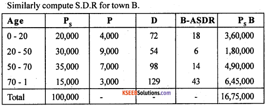 2nd PUC Statistics previous year Question paper March 2015 - 35