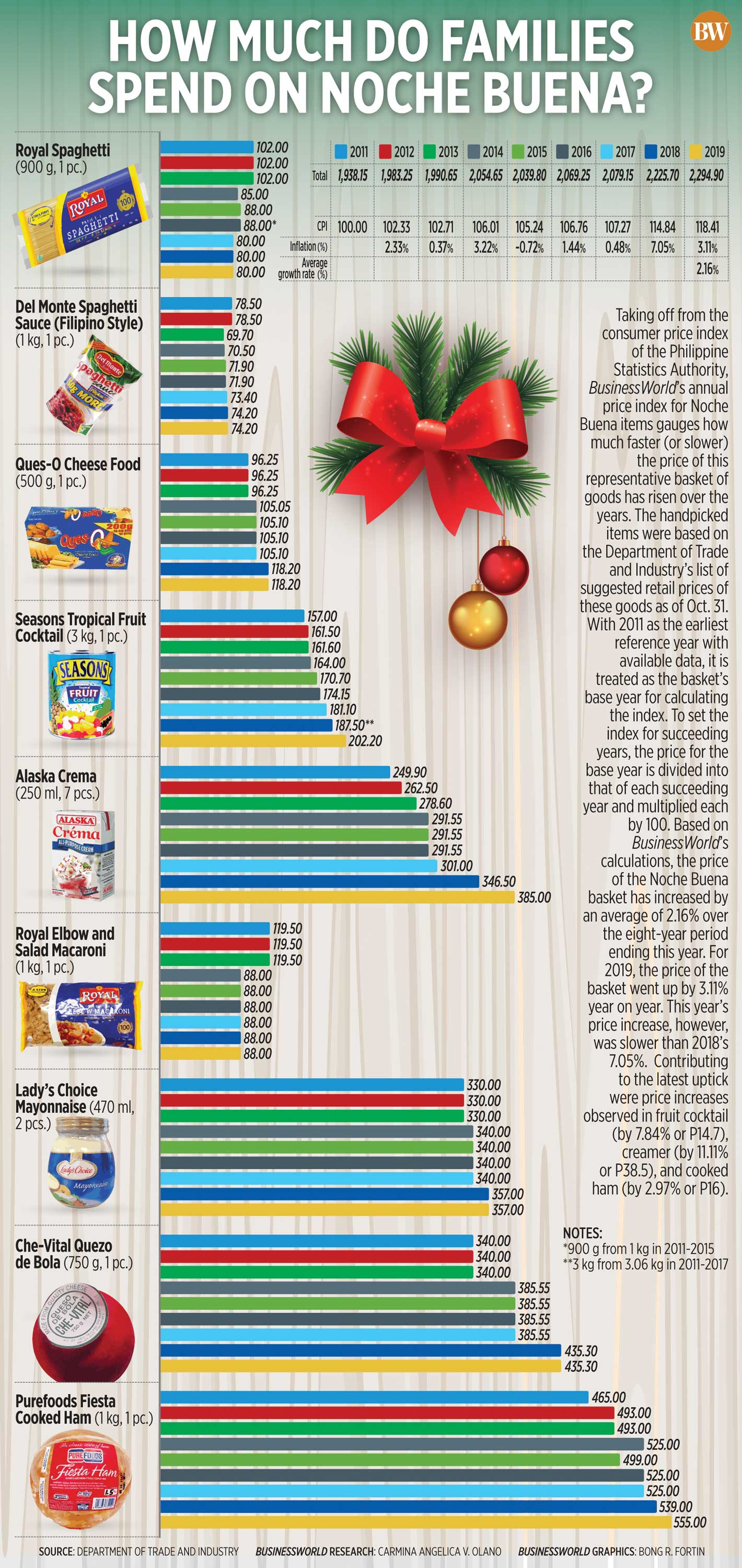 How much do families spend on Noche Buena?