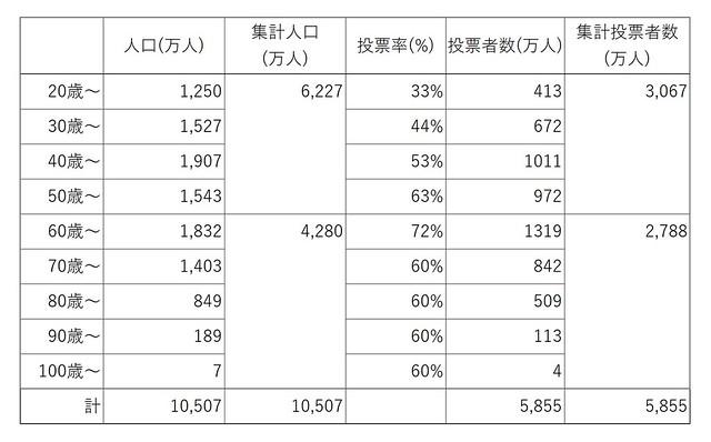 世代別投票率