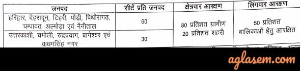 Rajiv Gandhi Navodaya Vidyalaya (RGNV) Application Form 2021