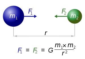 Newtonian Gravity