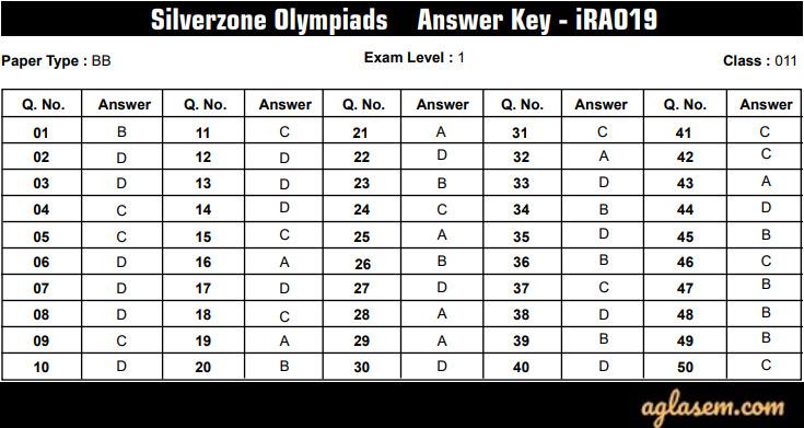 IRAO Class 11 Level 1 Answer Key 2019-2020 Paper Type BB