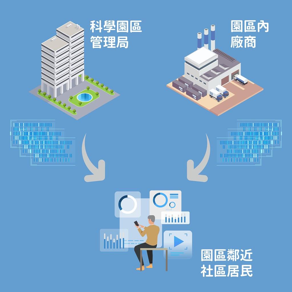 中科視覺化網站概念圖-01