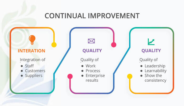 Structure of TQM total quality management