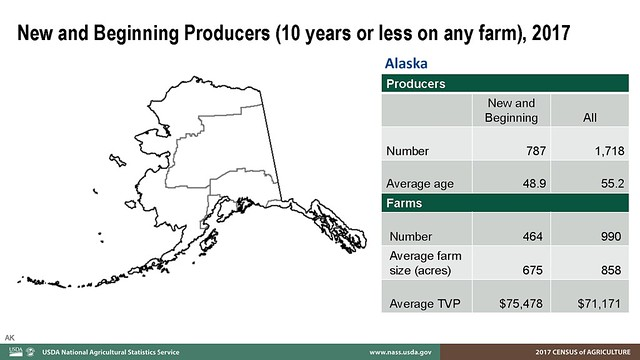 Data chart of 2017 new and beginning farmers 10 years or less