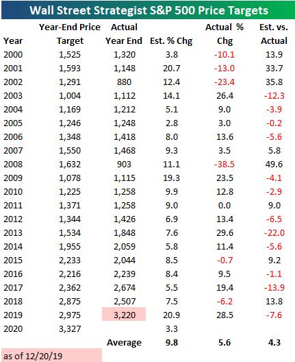 Wall street strategist S&P 500 price targets