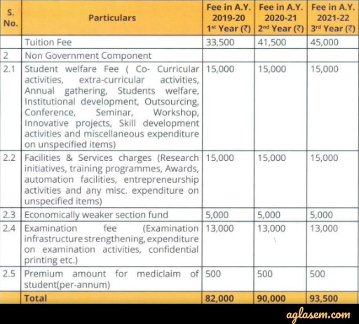 DTU Fee Structure