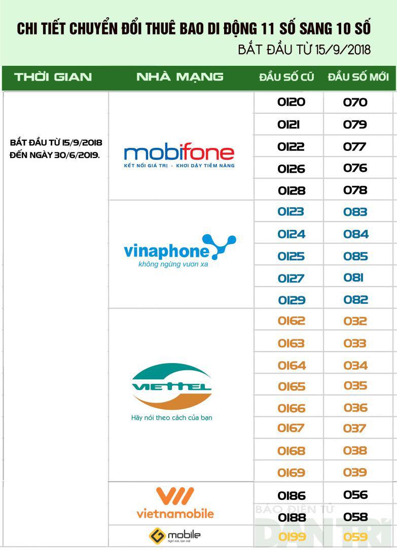 Chi tiết đầu số điện thoại Viettel, Mobifone, Vinaphone, Vietnamobile, Gmobile chuyển đổi thành đầu số mới.